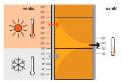 Cihelné bloky Porotherm T Profi díky své tepelné vodivosti 0,064 W/(m.K) poskytují nejlepší tepelnou ochranu – v zimě jako v létě
